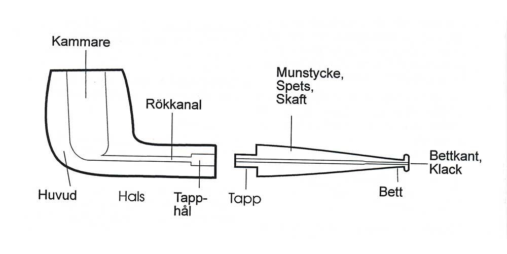Pipans-delar